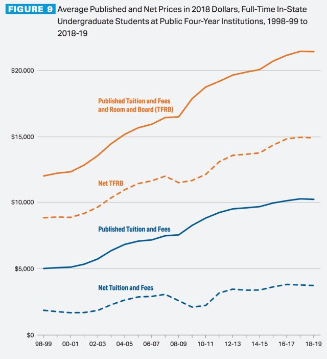 college prices 1998-2019
