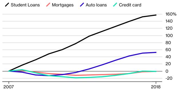 student loans 2007-2018 Bloomberg