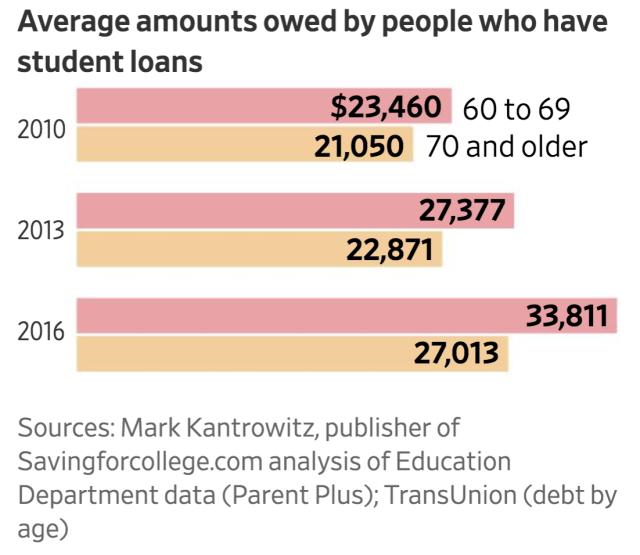 student debt average -seniors-2010-2016