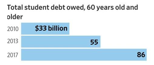 student debt by seniors 2010-2017