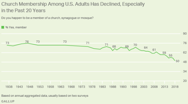 church membership US 1938-2018