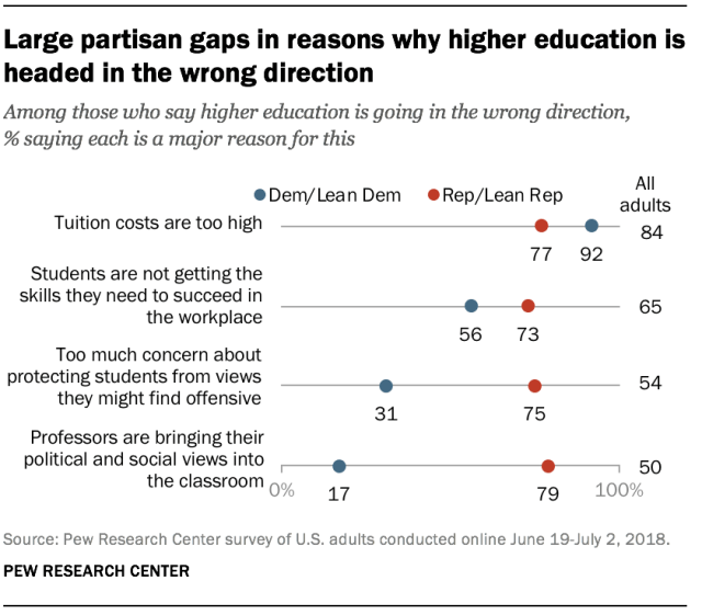 attitudes towards profs by party_Pew 2018