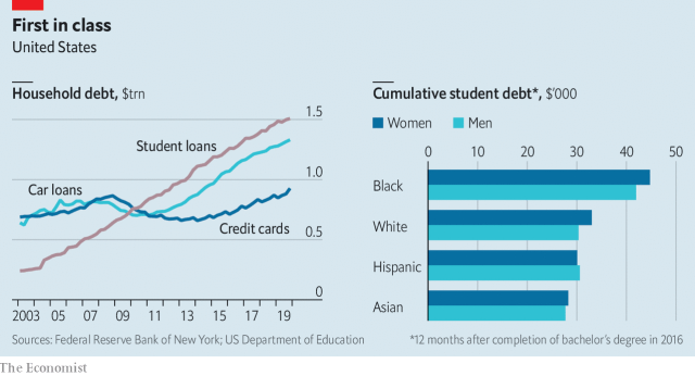 student debt 2002-2019_Economist