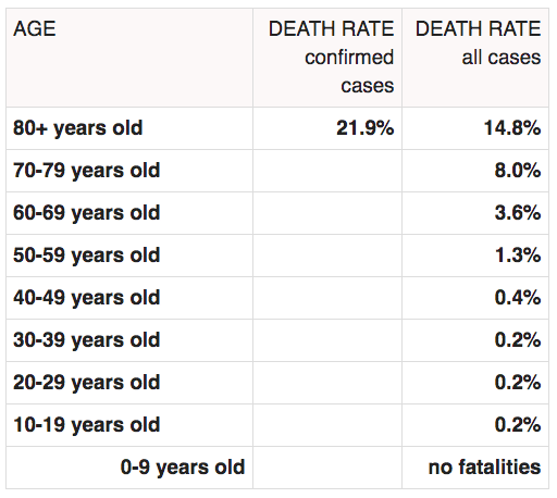coronavirus death rate by age_Worldometer