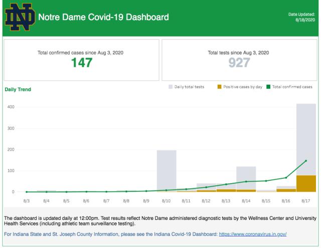 coronavirus Notre Dame dashboard 2020 August 18coronavirus Notre Dame dashboard 2020 August 18