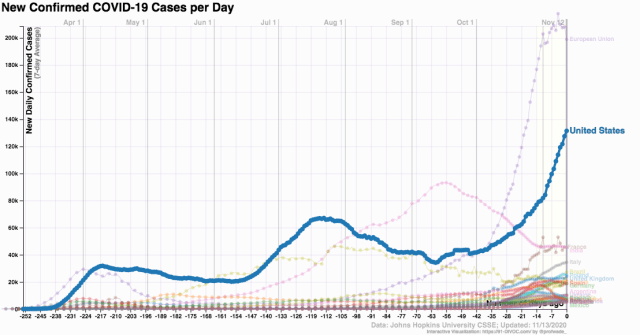 coronavirus_cases by nation_US_2020 Nov 13_91-DIVOCcoronavirus_cases by nation_US_2020 Nov 13_91-DIVOC