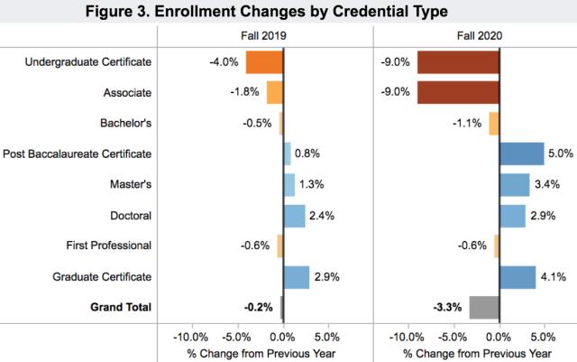 enrollment US credential types 2020 Nov 18 Clearinghouseenrollment US credential types 2020 Nov 18 Clearinghouse