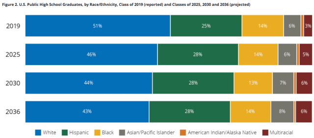 WICHE high school grads ethnicity 2019-2036_2020 Dec report