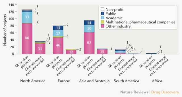 coronavirus vaccine developers by nation and industry