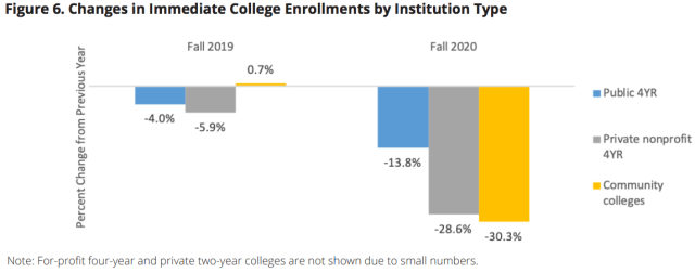 enrollment in higher ed from high school 2019-2020_Clearinghouse