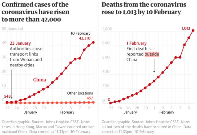 Coronavirus rising_Guardian 2020 Feb 11