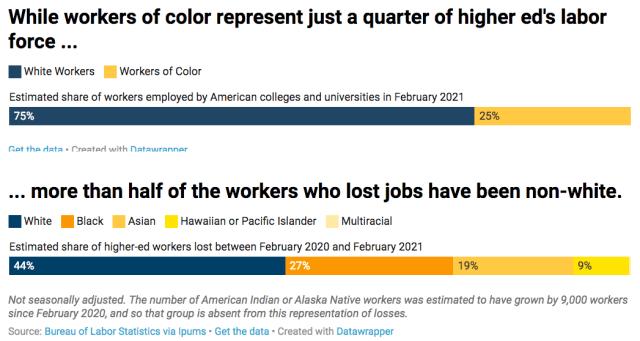 academic job losses 2020-2021 by race_Chronicle