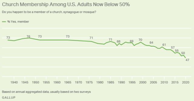 religion -church membership - Gallup 2021 April