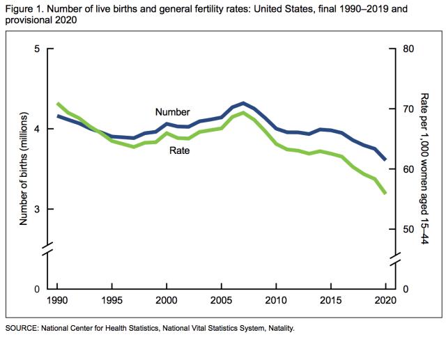 CDC birth and fertility US 1990-2020