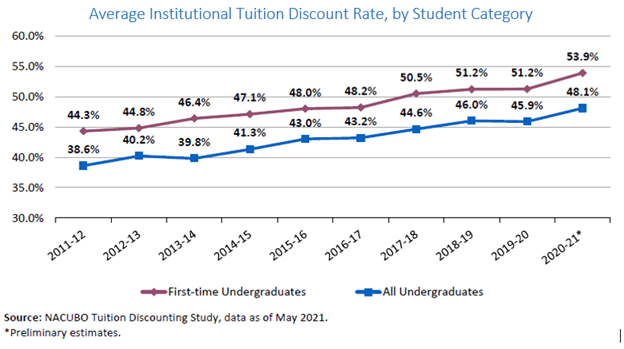 tuition discounting 2011-2020 NACUBO