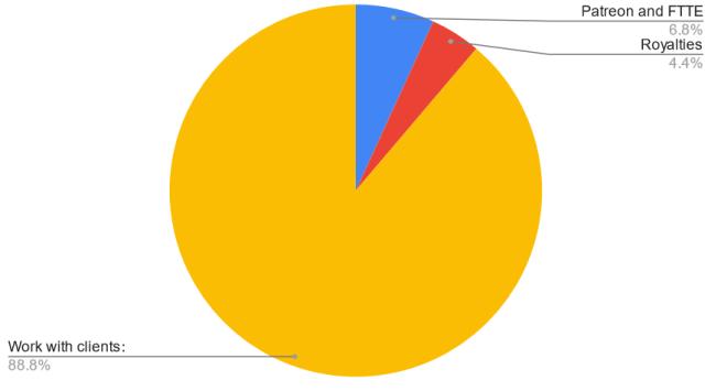 BAC revenues 2021 June