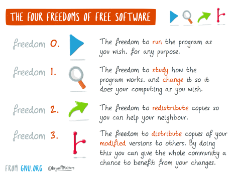 The four freedoms of free software