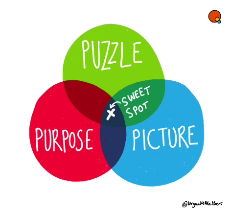 Purpose Puzzle Picture - the definition of Visual Thinkery