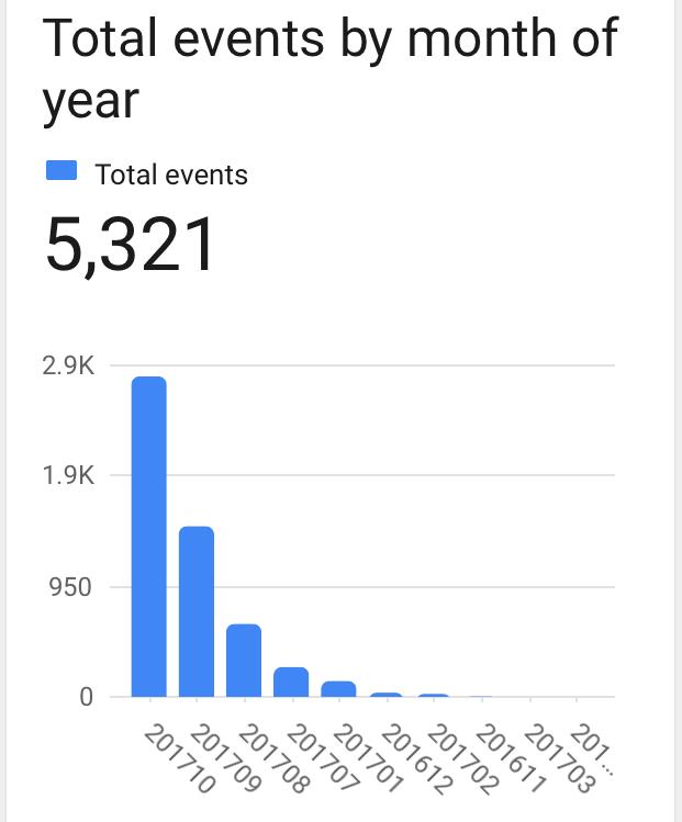 Unique Downloads 2017