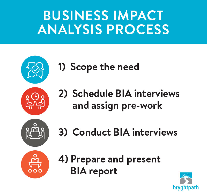 BIA-Process What is a Business Impact Analysis (BIA)?