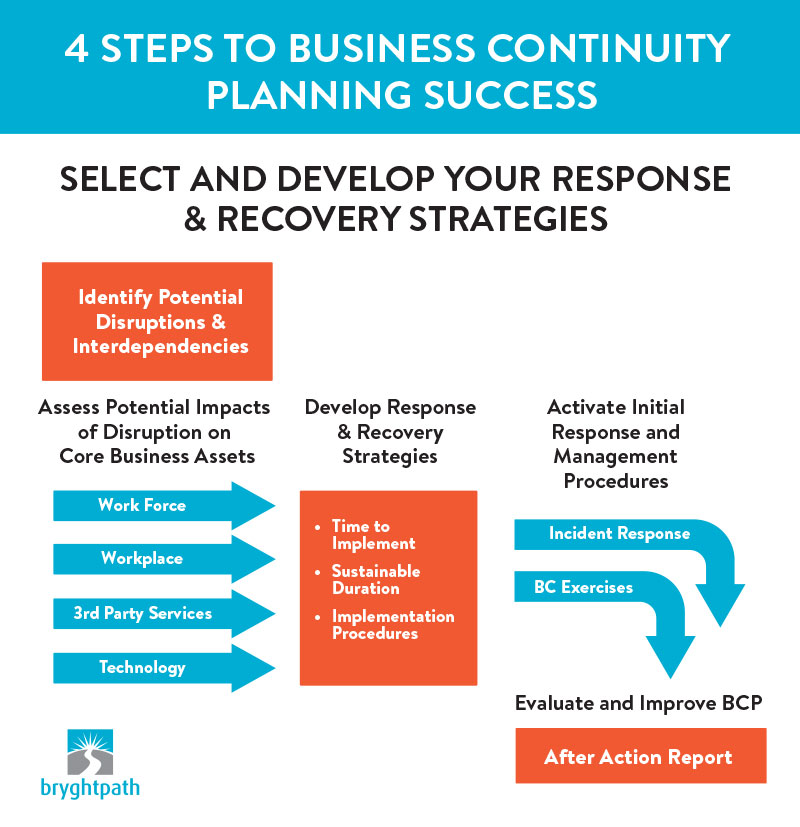 4-Steps-to-Planning-Success-Develop 4 Steps to Business Continuity Planning Success
