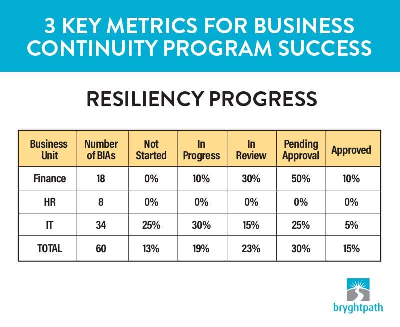 3-Key-Metrics-Resiliency-Scoring 3 Key Metrics for Business Continuity Program Success
