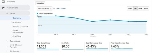 Conversions overview Google Analytics