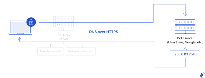 DoH process. Requests and responses from a client are encrypted along the entire route and aren't subject to reading or filtering by ISPs.