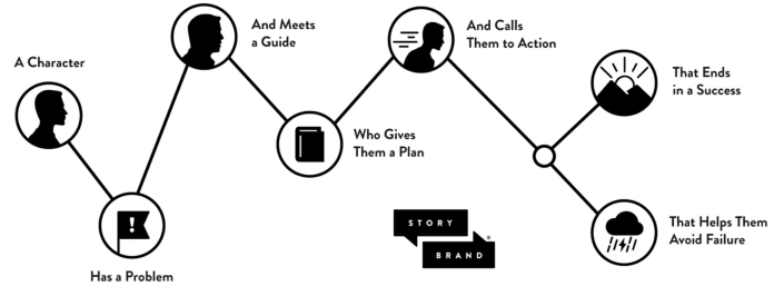 The basic structure of the StoryBrand framework