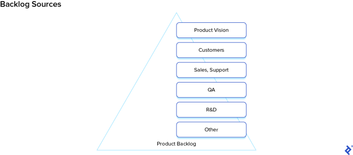 Backlog sources can vary, the most common are product vision, user research, sales and support, and feedback from the QA team