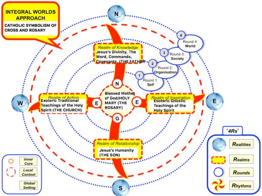 approach-integral-development-model_CROSS.png