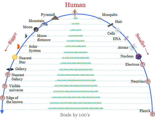 scale universe.png