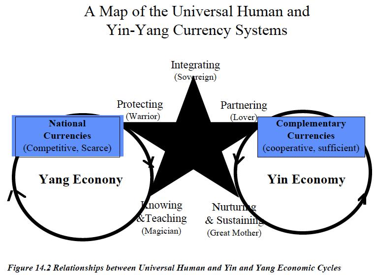 yin-yang-economies
