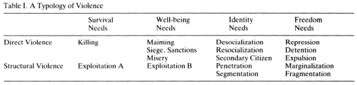 a-typology-of-violence