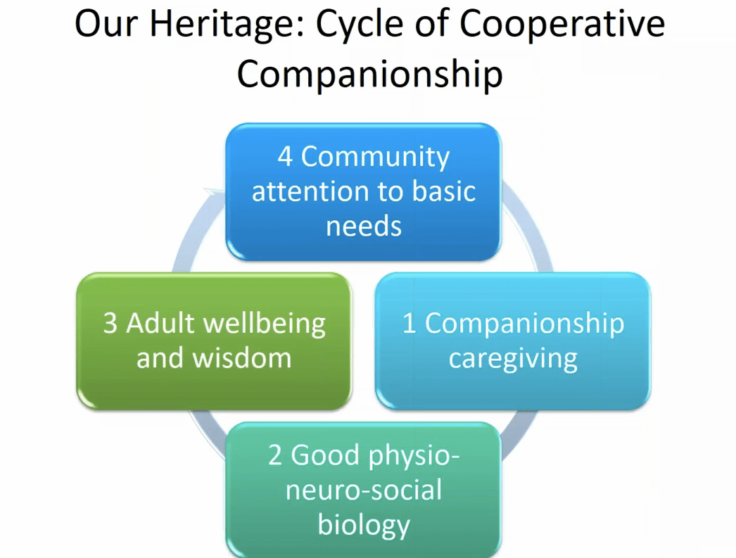 our-heritage-cycle-of-cooperative-companionship