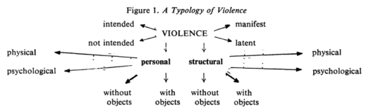 typology-of-violence