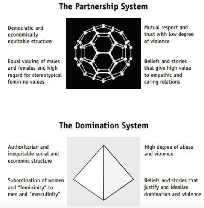 partnership-domination social scale