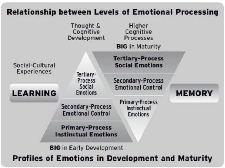 Levels of emotional maturity