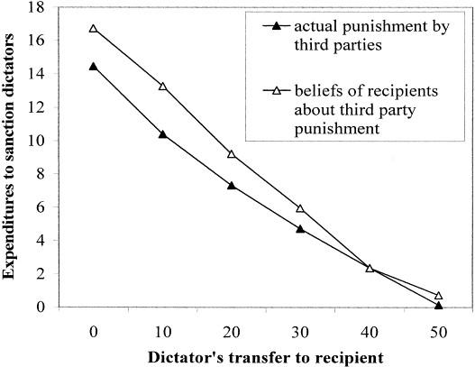 third party punishment