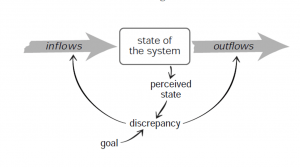 State-of-the-System-Diagram_Leverage-Points-300x167