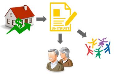 bscc-foundation-charitable-remainder-unitrust