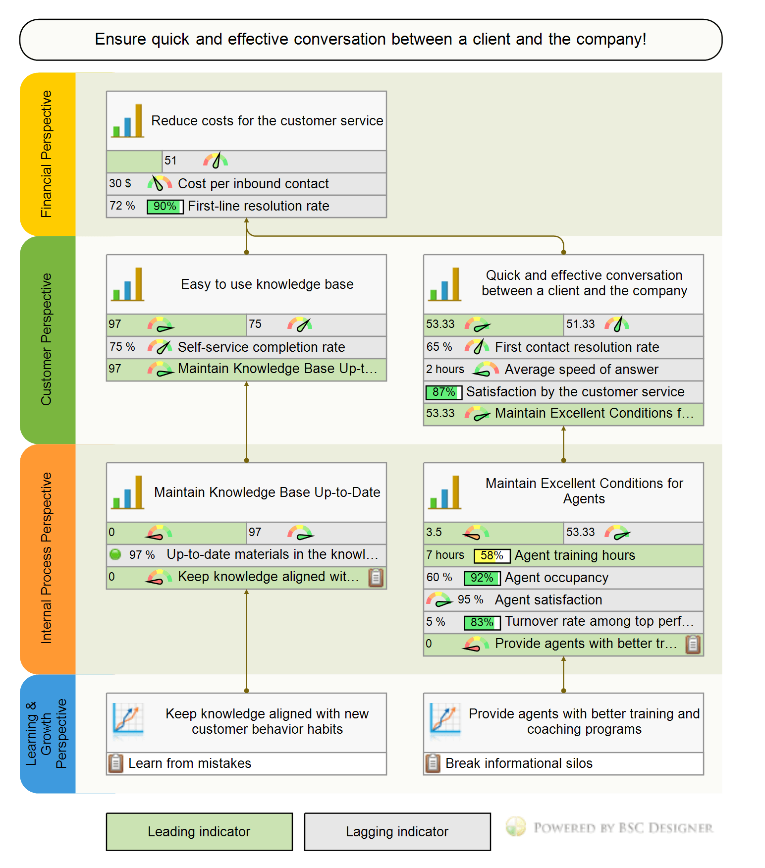 Example Of Customer Service Balanced Scorecard With Kpis
