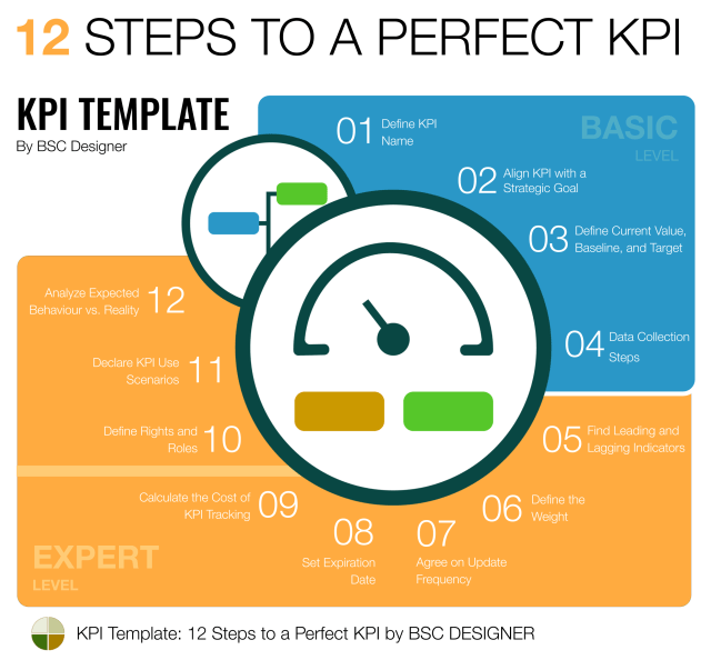 Full Guide to KPIs: Examples and Templates