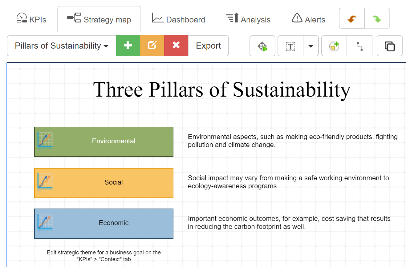 Example Of Sustainability Balanced Scorecard With Kpis