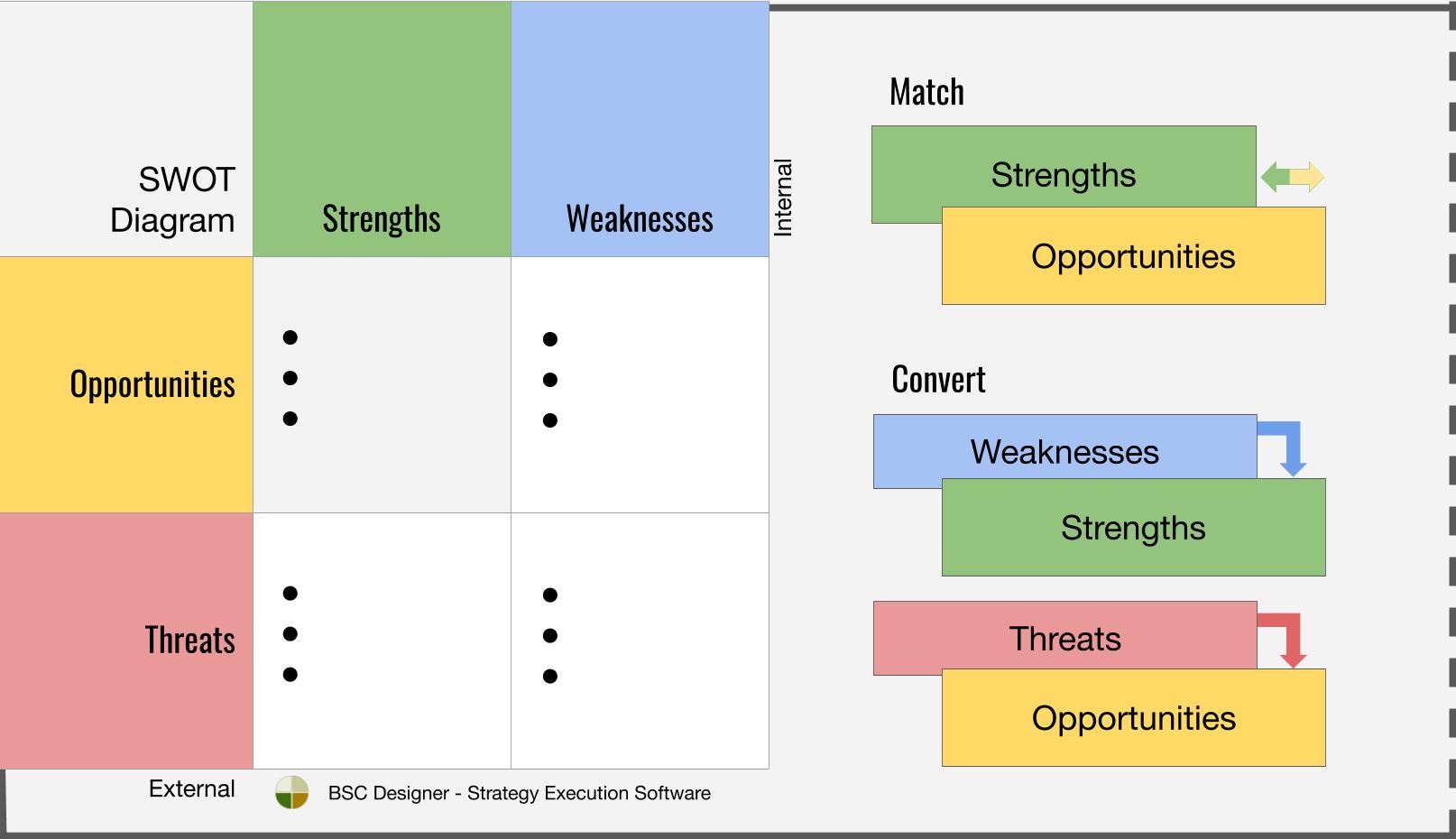 Swot S Framework