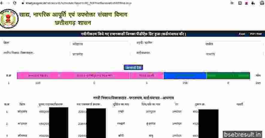 Cg Khadya Ration Card new-list