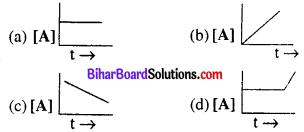 Bihar Board 12th Chemistry VVI Objective Questions Model Set 1 in English Q12