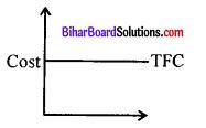 Bihar Board 12th Economics Model Question Paper 1 in English Medium 4