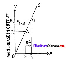 Bihar Board 12th Economics Model Question Paper 3 in English Medium 1