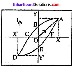 Bihar Board 12th Physics Model Question Paper 4 in Hindi - 8